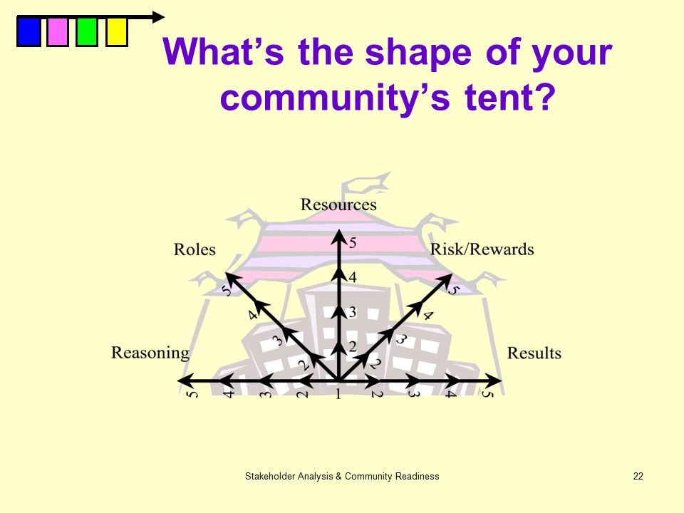 Stakeholder Analysis & Community Readiness22 What's the shape of your community's tent?