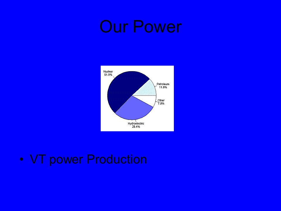Semi Current Events VT had a chance to buy 8 hydro dams in VT 2 on the Deerfield River and 6 on the Connecticut River Total of 527mw or 50% of our power