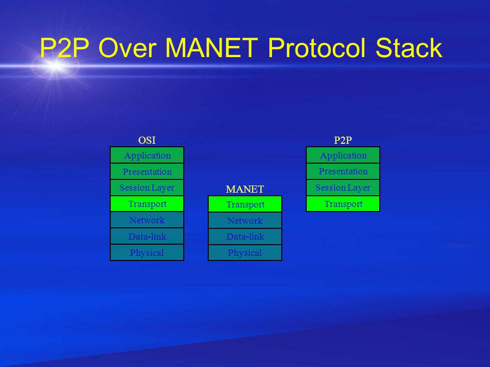 P2P Over MANET Protocol Stack Physical Data-link Network Transport Session Layer Presentation Application Physical Data-link Network Transport Session Layer Presentation Application P2POSI MANET