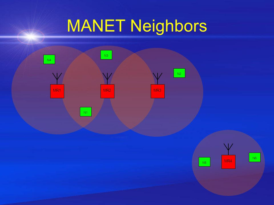 Attributes of MANETs Multihop Networks Autonomous system of mobile routers and nodes All elements reside on wireless domains Nodes can join and leave the network at any time Dynamic topology Wireless connectivity implements node mobility Primarily operates in the network layer (layer 3) as a means of routing, but can be implemented in other layers as well Asymmetric Reachability –Transitive communication: Data sent from A can be received by B and data sent from B are reachable by C, but it is not certain that data sent from A can be received by C –Non-bidirectional communication: Even though data send from A is able to be received by C, data sent from C may not reach A MANETs do not scale well –Network performance dissipates exponentially as the network grows larger –MANETs with anywhere between 2 to 100 MANET Routers don't suffer from performance problems –A big or very big MANET, consisting of any where between 100 to 1000 or more MANET routers, has scalability issues and comes at the high cost of performance degradation.