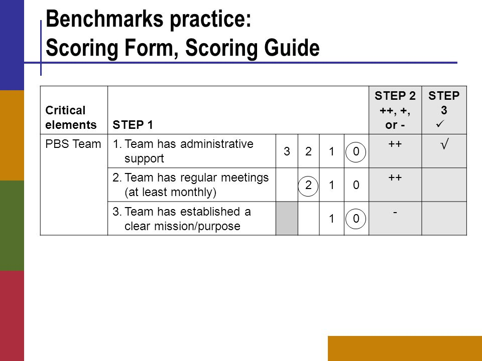 Benchmarks practice: Scoring Form, Scoring Guide Critical elementsSTEP 1 STEP 2 ++, +, or - STEP 3 PBS Team 1.Team has administrative support 3210 ++ √ 2.Team has regular meetings (at least monthly) 210 ++ 3.Team has established a clear mission/purpose 10 -