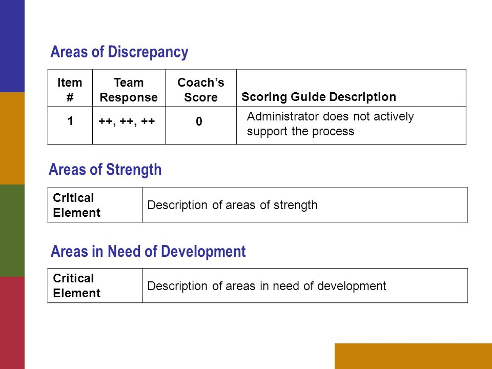 Item # Team Response Coach's ScoreScoring Guide Description Areas of Strength Critical Element Description of areas of strength Areas in Need of Development 1 ++, ++, ++ 0 Administrator does not actively support the process Areas of Discrepancy Critical Element Description of areas in need of development