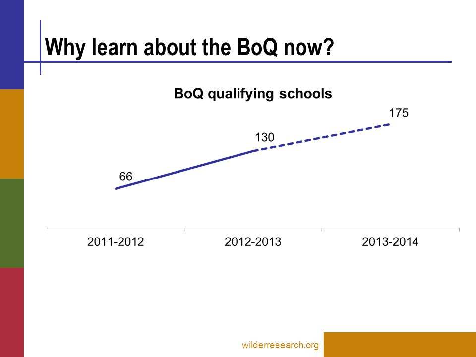 Timeline for 2012-2013 school year January 2013: Notification sent to schools qualifying for the BoQ February 2013: BoQ training, sent by Wilder Research February-May 2013: Complete BoQ and submit scores on pbisassessment.org wilderresearch.org
