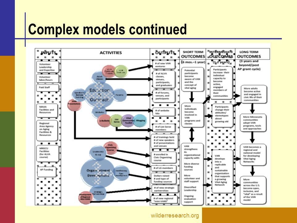 Complex models continued wilderresearch.org