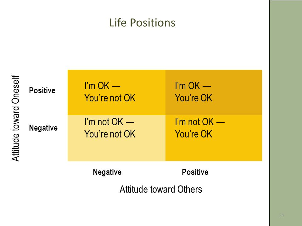 25 Life Positions I'm OK — You're not OKYou're OKI'm not OK — Attitude toward Oneself Attitude toward Others NegativePositive Positive Negative