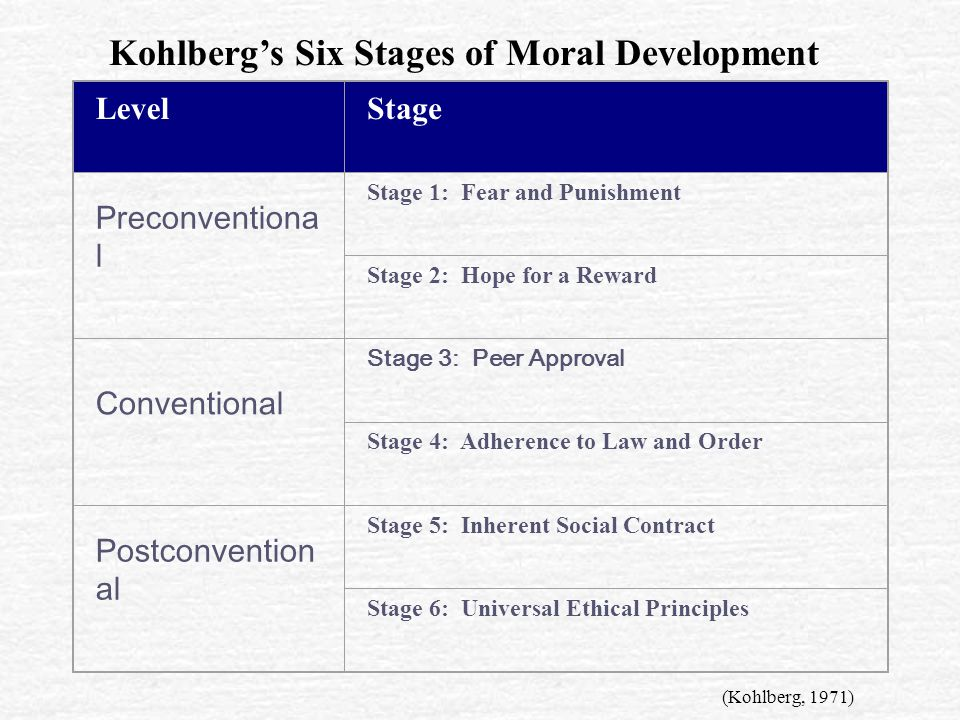 LevelStage Preconventiona l Stage 1: Fear and Punishment Stage 2: Hope for a Reward Conventional Stage 3: Peer Approval Stage 4: Adherence to Law and Order Postconvention al Stage 5: Inherent Social Contract Stage 6: Universal Ethical Principles Kohlberg's Six Stages of Moral Development (Kohlberg, 1971)