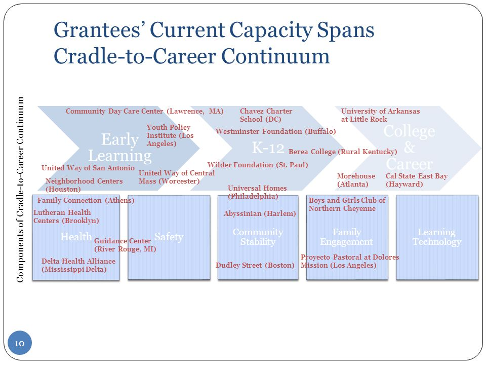 Grantees' Current Capacity Spans Cradle-to-Career Continuum Early Learning K-12 College & Career Health Safety Community Stability Family Engagement Learning Technology Westminster Foundation (Buffalo) Lutheran Health Centers (Brooklyn) Dudley Street (Boston) Wilder Foundation (St.