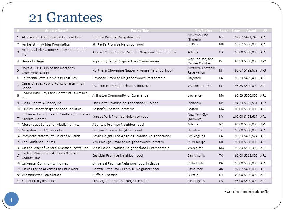 21 Grantees 4 #Grantee Name*Project TitleCity/RegionStateScoreAwardAP 1 Abyssinian Development CorporationHarlem Promise Neighborhood New York City (Harlem) NY97.67 $471,740 AP1 2 Amherst H.