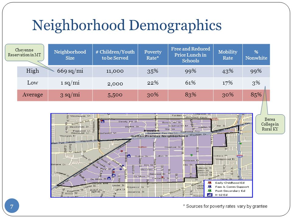 Neighborhood Demographics Neighborhood Size # Children/Youth to be Served Poverty Rate* Free and Reduced Price Lunch in Schools Mobility Rate % Nonwhite High669 sq/mi11,00035%99%43%99% Low1 sq/mi 2,000 22%61%17%3% Average3 sq/mi5,50030%83%30%85% Cheyenne Reservation in MT Berea College in Rural KY 7 * Sources for poverty rates vary by grantee