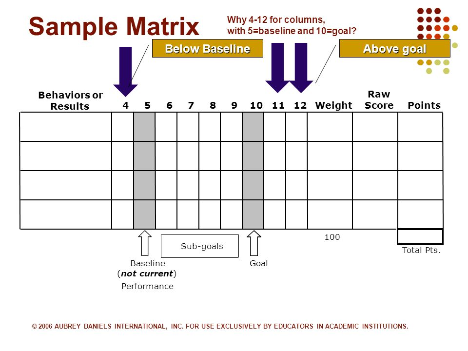 5 Sample Matrix Behaviors or Results 456789101112Weight Raw ScorePoints 100 Total Pts.