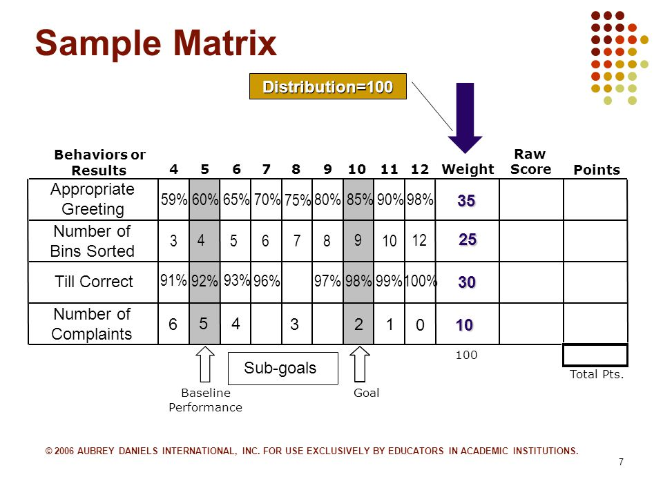 7 Sample Matrix Behaviors or Results 456789101112Weight Raw Score Points 100 Total Pts.