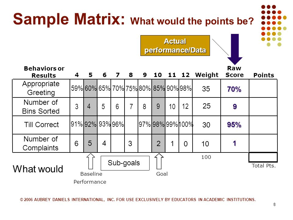 8 Sample Matrix: What would the points be.