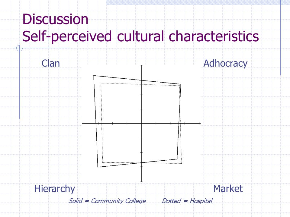 Discussion Self-perceived cultural characteristics ClanAdhocracy MarketHierarchy Solid = Community College Dotted = Hospital