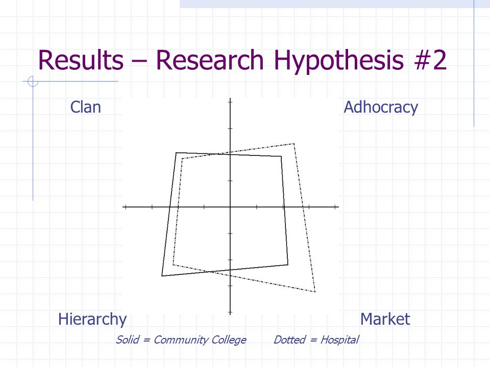 Results – Research Hypothesis #2 ClanAdhocracy MarketHierarchy Solid = Community College Dotted = Hospital