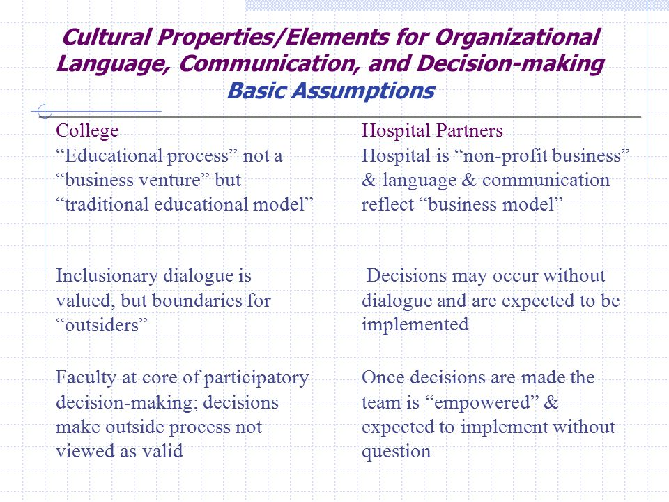 "Cultural Properties/Elements for Organizational Language, Communication, and Decision-making Basic Assumptions College ""Educational process"" not a ""bu"