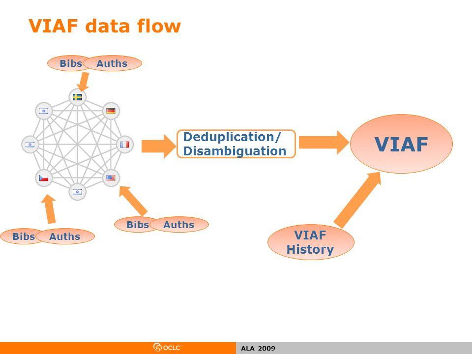 ALA 2009 VIAF data flow VIAF History Deduplication/ Disambiguation BibsAuthsBibsAuthsBibsAuths