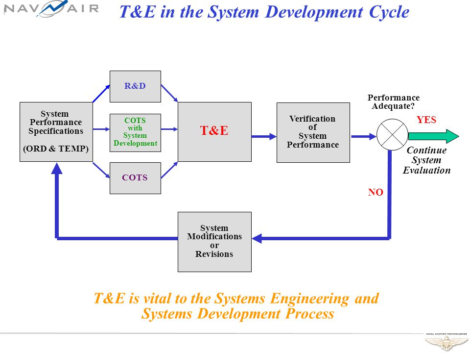 T&E in the System Development Cycle System Performance Specifications (ORD & TEMP) T&E Verification of System Performance System Modifications or Revisions COTS with System Development R&D Performance Adequate.