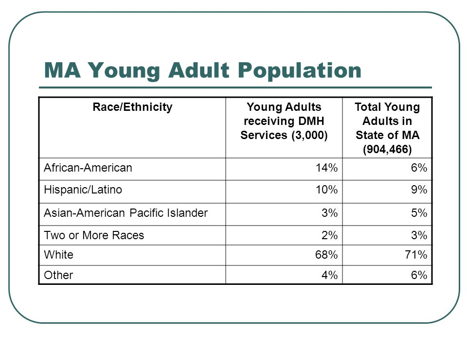 MA Young Adult Population Race/EthnicityYoung Adults receiving DMH Services (3,000) Total Young Adults in State of MA (904,466) African-American14%6% Hispanic/Latino10%9% Asian-American Pacific Islander3%5% Two or More Races2%3% White68%71% Other4%6%