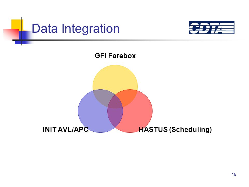 15 Data Integration GFI Farebox HASTUS (Scheduling) INIT AVL/APC