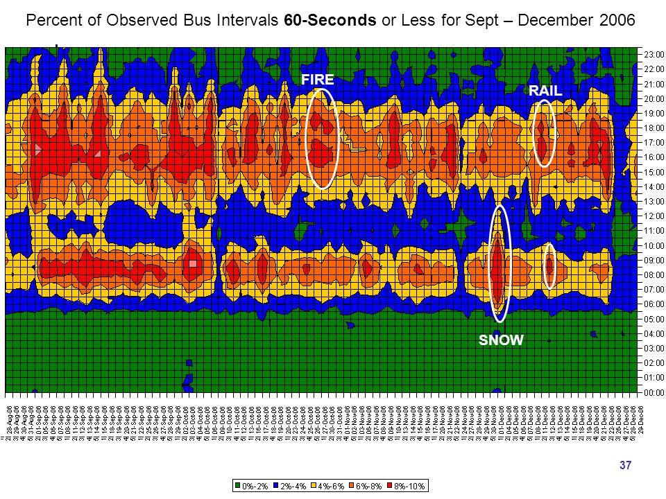 37 Percent of Observed Bus Intervals 60-Seconds or Less for Sept – December 2006 SNOW FIRE RAIL