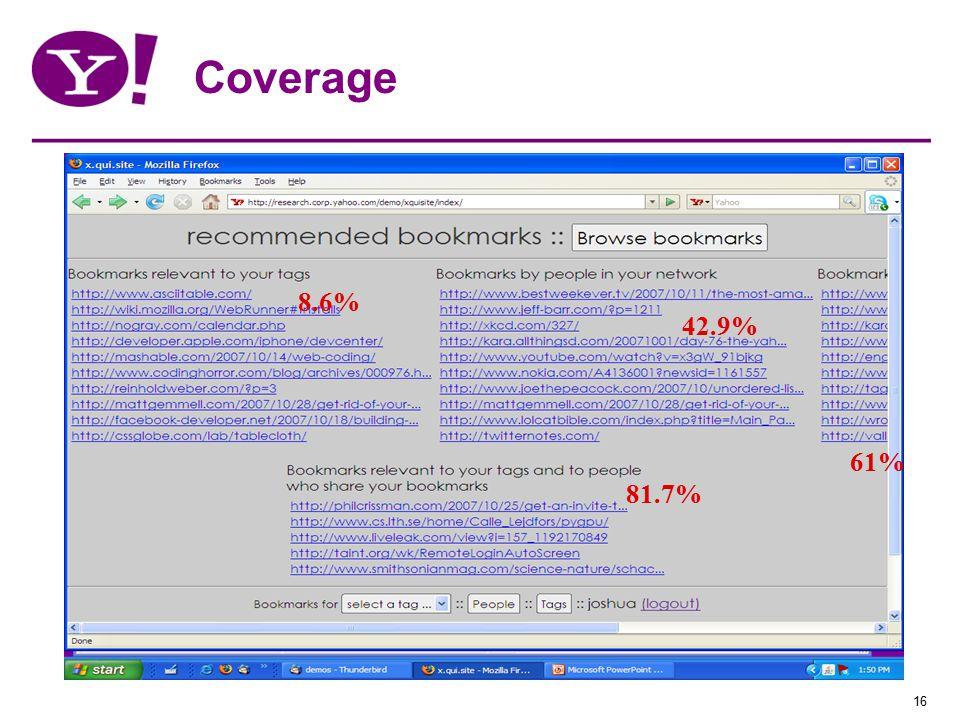 16 Coverage 42.9% 81.7% 8.6% 61%