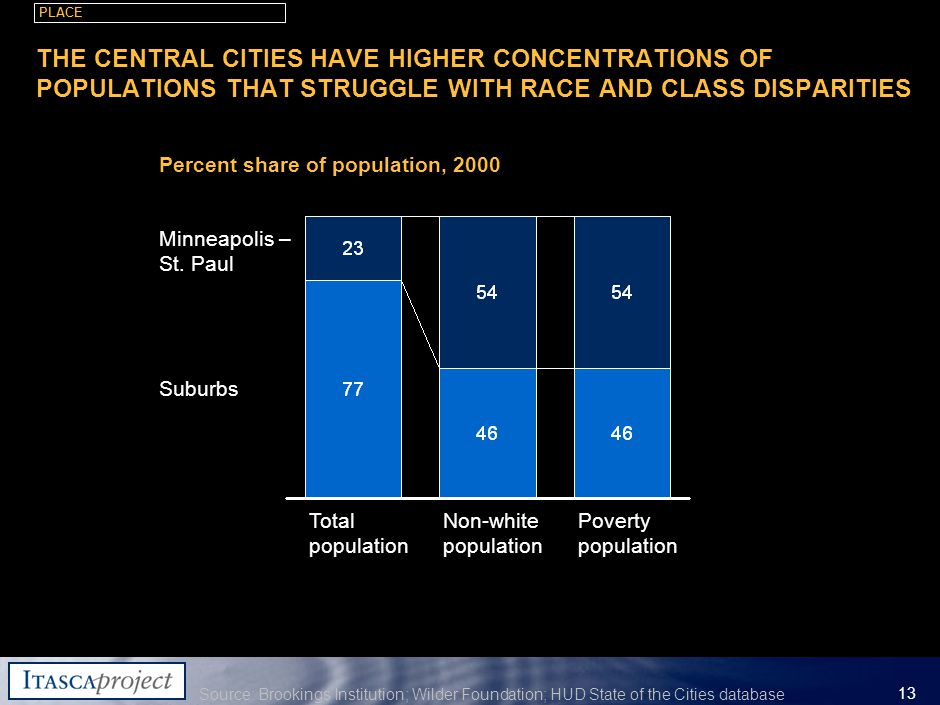 MW-ZXF585-20060118-310 13 THE CENTRAL CITIES HAVE HIGHER CONCENTRATIONS OF POPULATIONS THAT STRUGGLE WITH RACE AND CLASS DISPARITIES Total population Minneapolis – St.