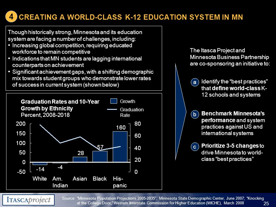 MW-ZXF585-20060118-310 25 CREATING A WORLD-CLASS K-12 EDUCATION SYSTEM IN MN Source: Minnesota Population Projections 2005-2035 , Minnesota State Demographic Center, June 2007; Knocking at the College Door, Western Interstate Commission for Higher Education (WICHE), March 2008 Identify the best practices that define world-class K- 12 schools and systems a Benchmark Minnesota's performance and system practices against US and international systems b Prioritize 3-5 changes to drive Minnesota to world- class best practices c The Itasca Project and Minnesota Business Partnership are co-sponsoring an initiative to: Graduation Rates and 10-Year Growth by Ethnicity Percent, 2008-2018 Graduation RateGraduation RateGraduation RateGraduation Rate White Am.