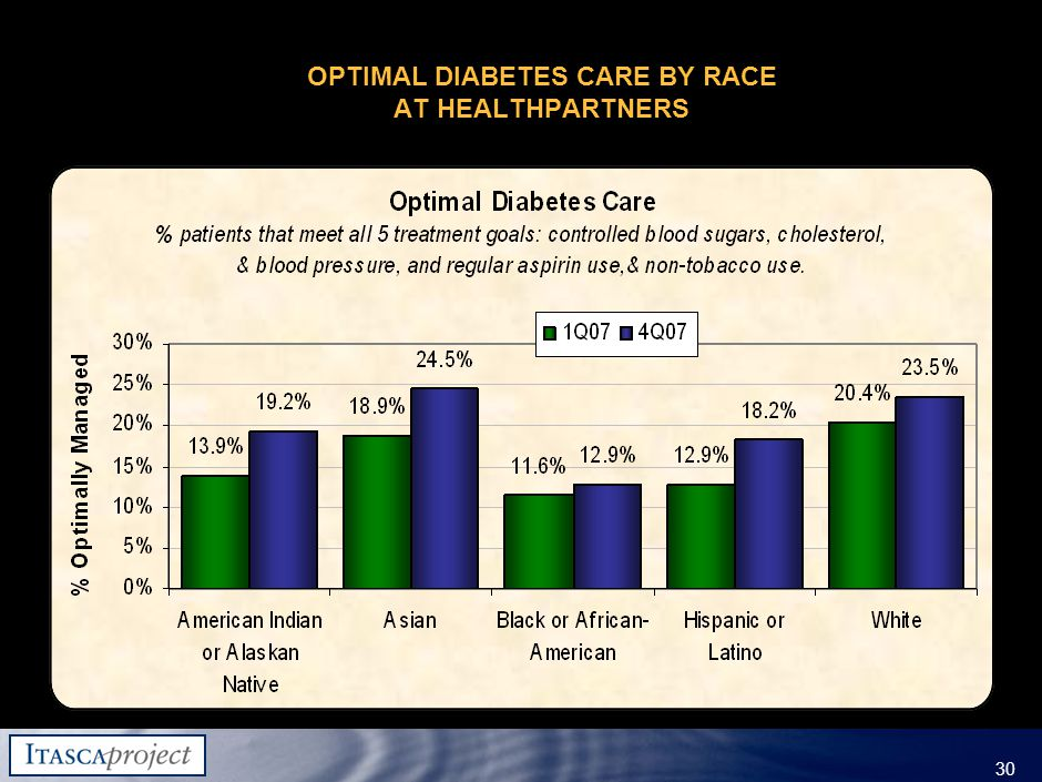 MW-ZXF585-20060118-310 30 OPTIMAL DIABETES CARE BY RACE AT HEALTHPARTNERS