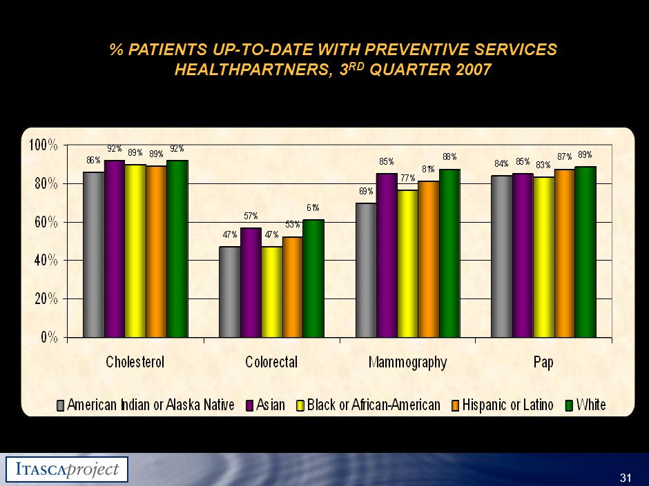 MW-ZXF585-20060118-310 31 % PATIENTS UP-TO-DATE WITH PREVENTIVE SERVICES HEALTHPARTNERS, 3 RD QUARTER 2007