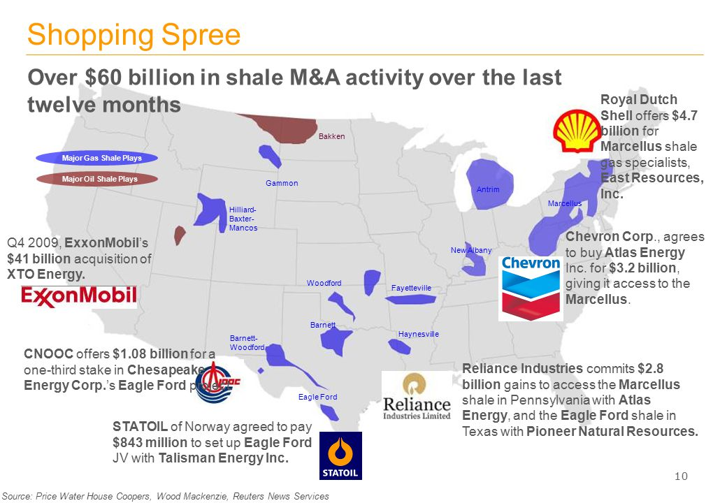 PROPRIETARY & CONFIDENTIAL Shopping Spree Major Gas Shale Plays Source: Price Water House Coopers, Wood Mackenzie, Reuters News Services 10 Major Oil Shale Plays Chevron Corp., agrees to buy Atlas Energy Inc.