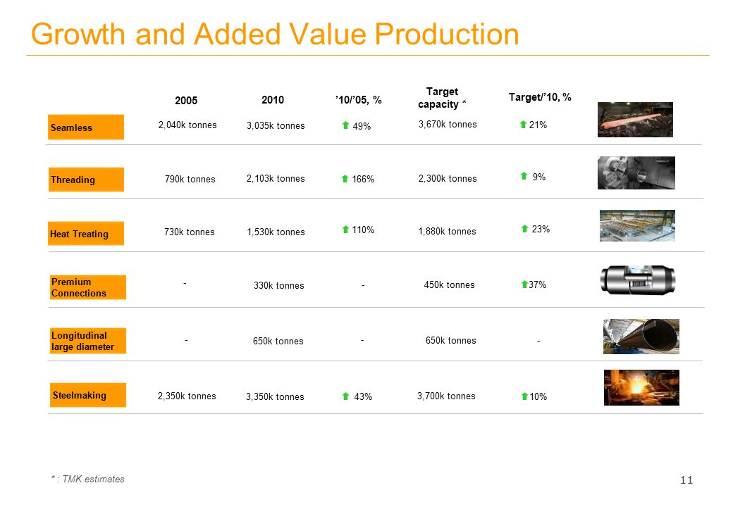PROPRIETARY & CONFIDENTIAL 11 Growth and Added Value Production Seamless Threading Heat Treating '10/'05, % 49%49% 166% 110% Premium Connections - Lon