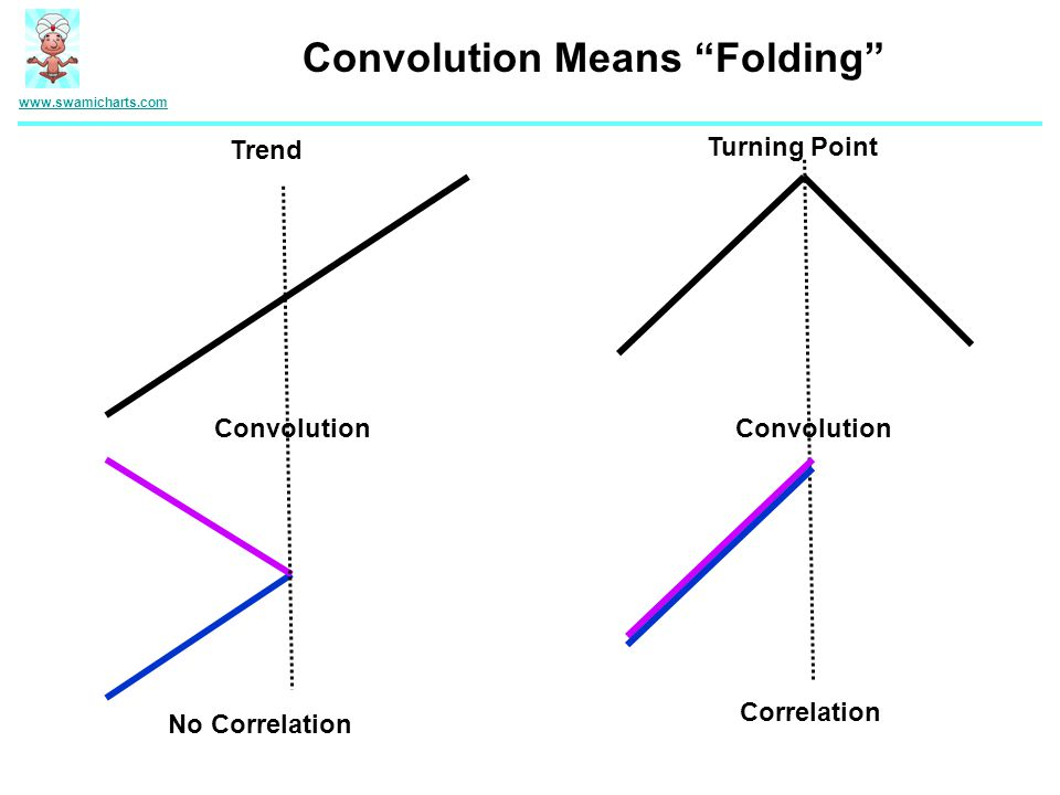 www.swamicharts.com Convolution Means Folding Trend Convolution Turning Point No Correlation Correlation
