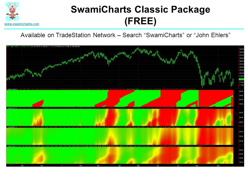 www.swamicharts.com SwamiCharts Classic Package (FREE) Available on TradeStation Network – Search SwamiCharts or John Ehlers