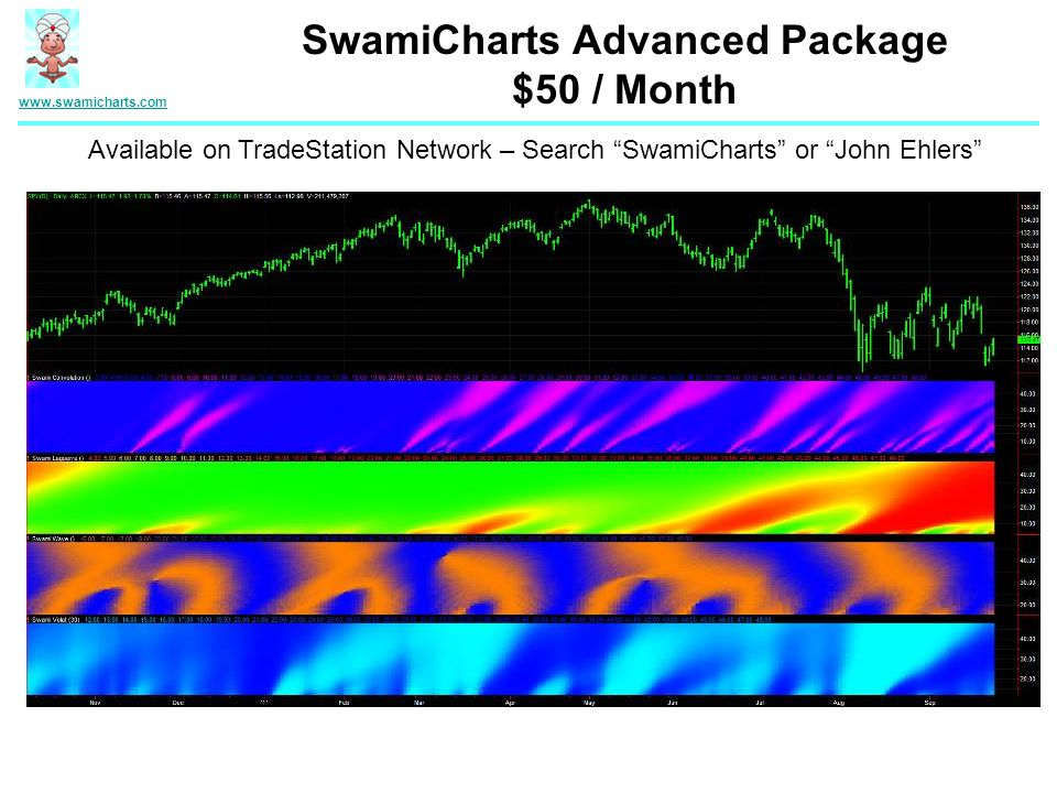 www.swamicharts.com SwamiCharts Advanced Package $50 / Month Available on TradeStation Network – Search SwamiCharts or John Ehlers