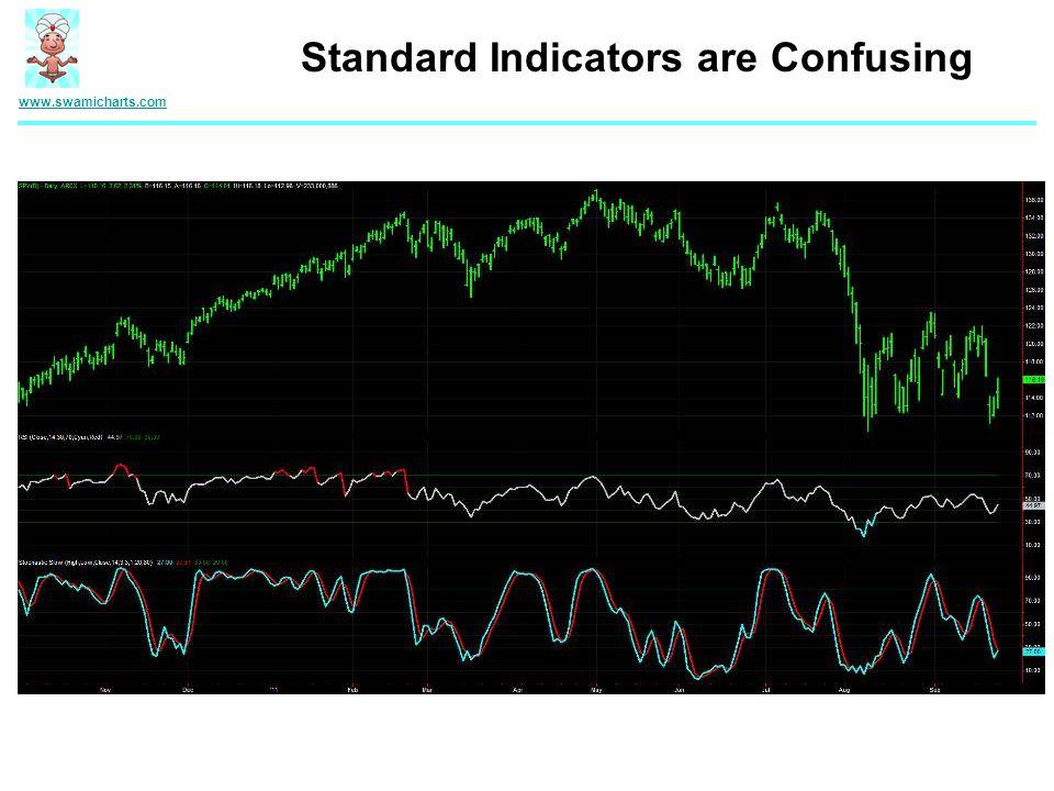 www.swamicharts.com Standard Indicators are Confusing