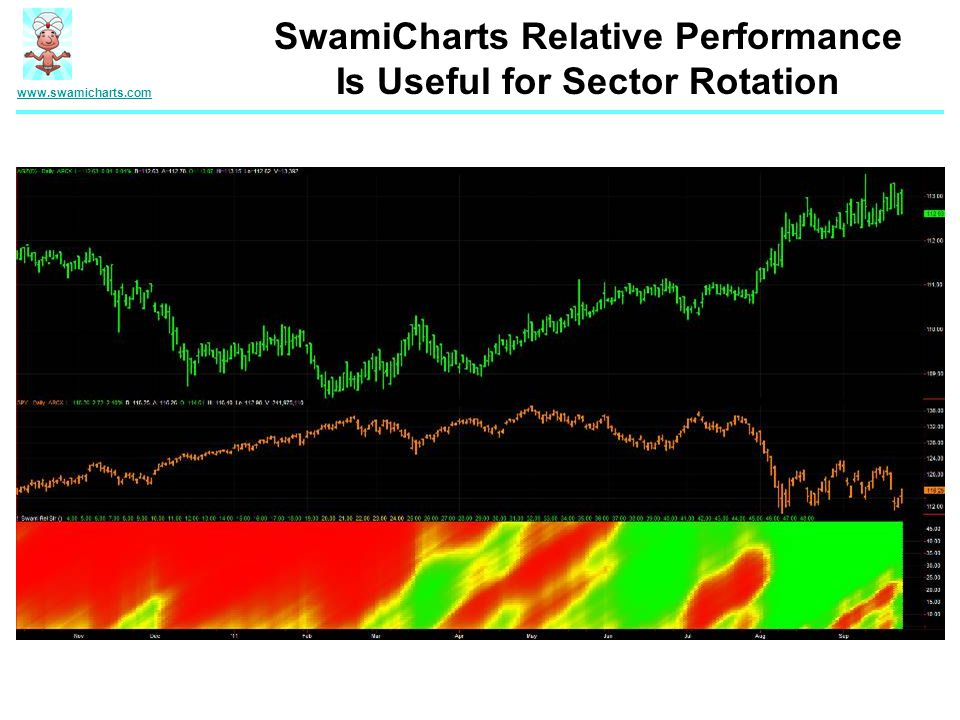 www.swamicharts.com SwamiCharts Relative Performance Is Useful for Sector Rotation