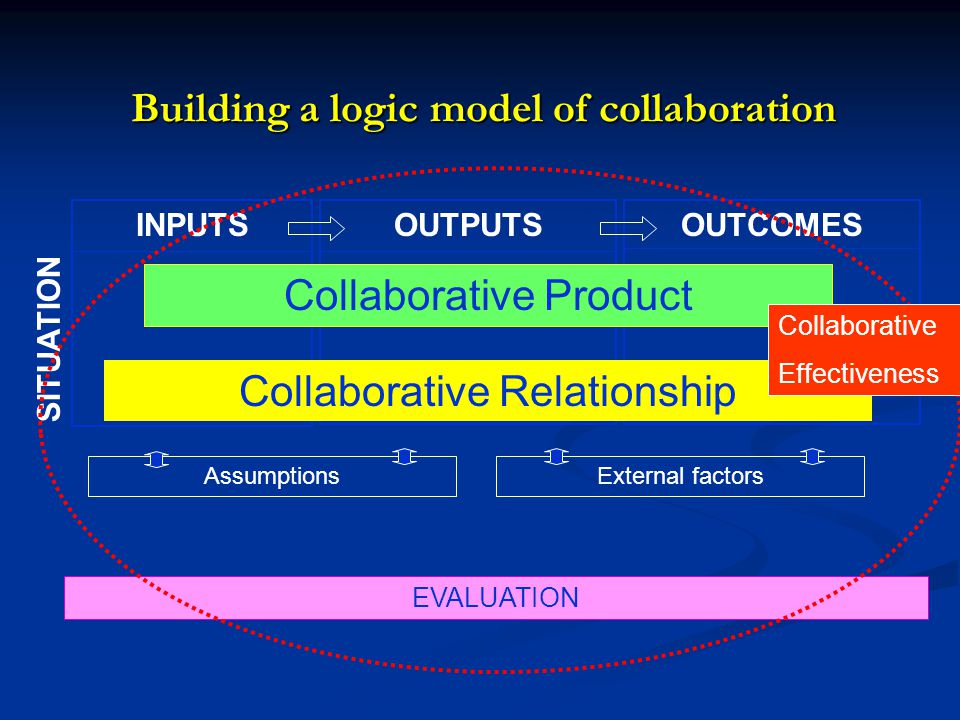 OUTCOMESINPUTSOUTPUTS Collaborative Product Collaborative Relationship AssumptionsExternal factors Building a logic model of collaboration EVALUATION SITUATION Collaborative Effectiveness