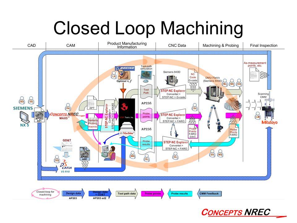 Closed Loop Machining
