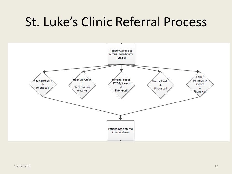 St. Luke's Clinic Referral Process 12 Castellano