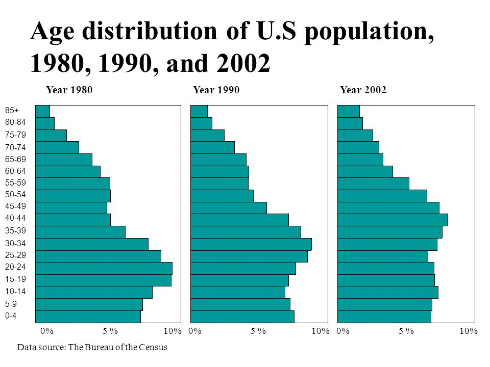 Age distribution of U.S population, 1980, 1990, and 2002 Data source: The Bureau of the Census Year 1980Year 1990Year 2002 85+ 80-84 75-79 70-74 65-69