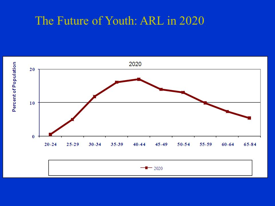 The Future of Youth: ARL in 2020