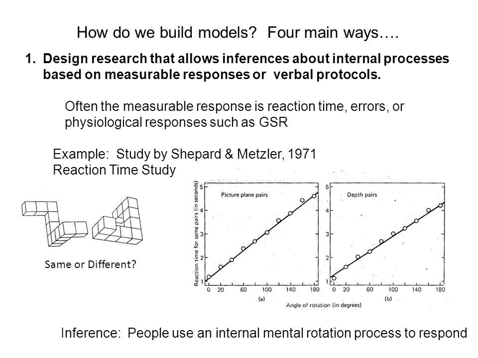 How do we build models. Four main ways….