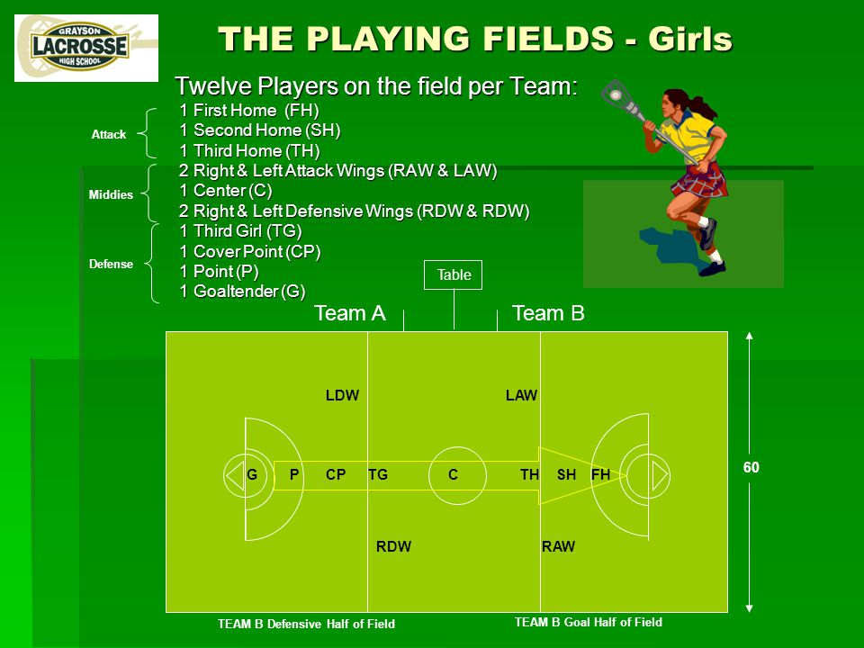 Team ATeam B Table 60 TEAM B Defensive Half of Field TEAM B Goal Half of Field THE PLAYING FIELDS - Girls Twelve Players on the field per Team: 1 First Home (FH) 1 First Home (FH) 1 Second Home (SH) 1 Second Home (SH) 1 Third Home (TH) 1 Third Home (TH) 2 Right & Left Attack Wings (RAW & LAW) 2 Right & Left Attack Wings (RAW & LAW) 1 Center (C) 1 Center (C) 2 Right & Left Defensive Wings (RDW & RDW) 2 Right & Left Defensive Wings (RDW & RDW) 1 Third Girl (TG) 1 Third Girl (TG) 1 Cover Point (CP) 1 Cover Point (CP) 1 Point (P) 1 Point (P) 1 Goaltender (G) 1 Goaltender (G) CPTGCTHSHFHG RDW LDW RAW LAW P Attack Middies Defense