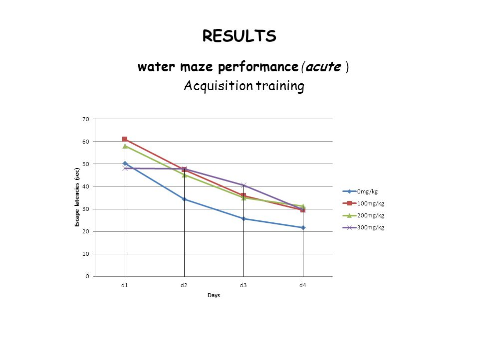RESULTS water maze performance ( acute ) Acquisition training