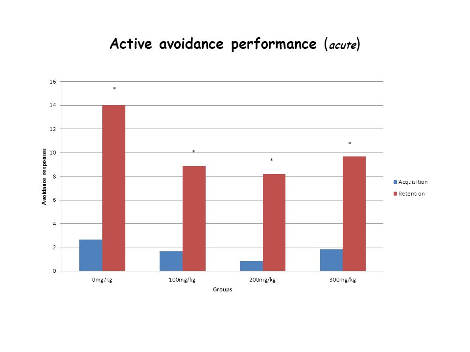 Active avoidance performance ( acute )