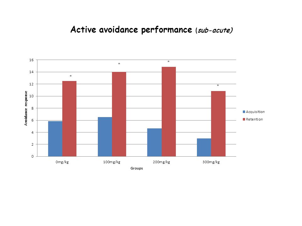 Active avoidance performance ( sub-acute)