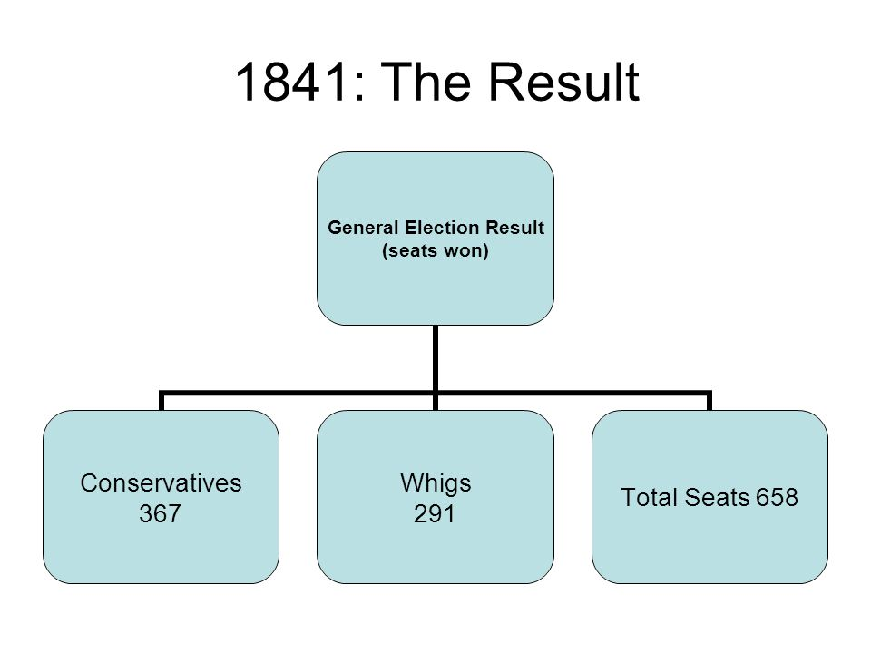 1841: The Result General Election Result (seats won) Conservatives 367 Whigs 291 Total Seats 658