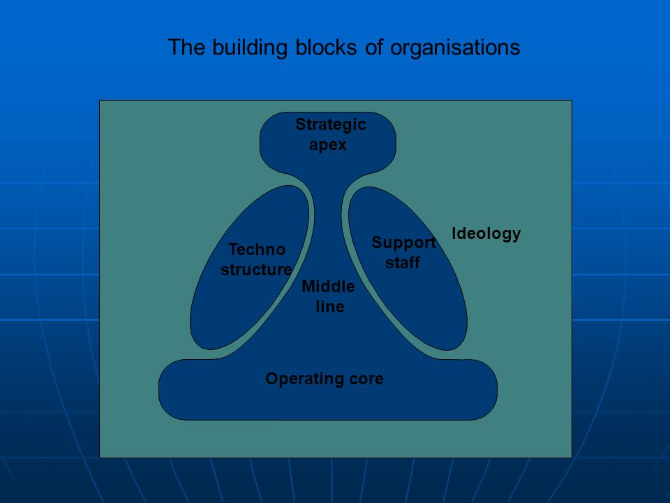 Strategic apex Operating core Middle line Techno structure Support staff Ideology The building blocks of organisations