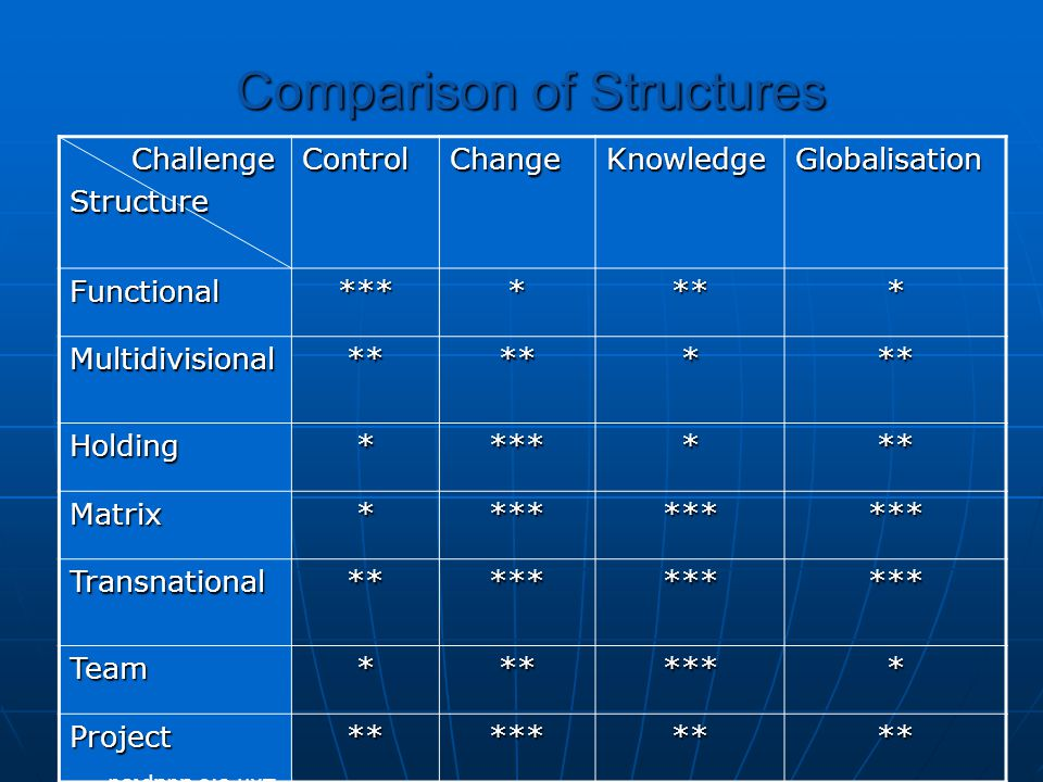 Comparison of Structures Challenge ChallengeStructureControlChangeKnowledgeGlobalisation Functional******* Multidivisional******* Holding******* Matri