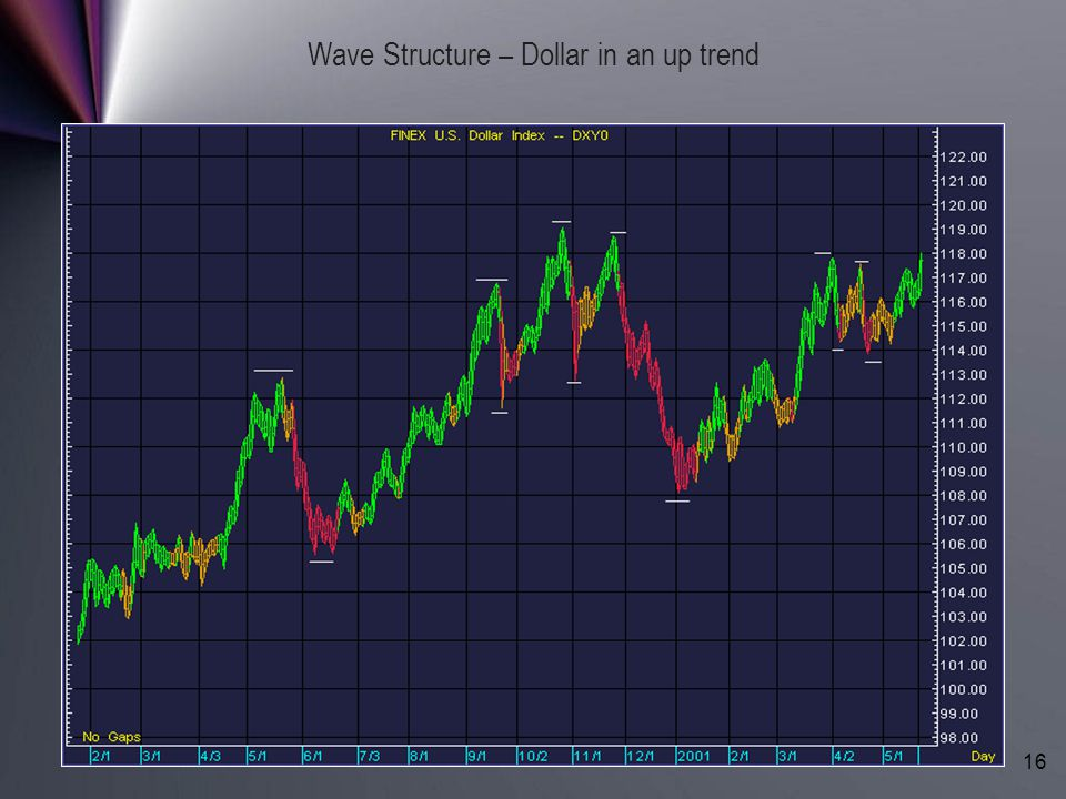 Copyright (c) LBRGroup 1996-2006. All Rights Reserved. 16 Wave Structure – Dollar in an up trend